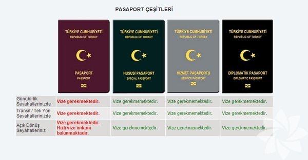Pasaport İşlemleri.